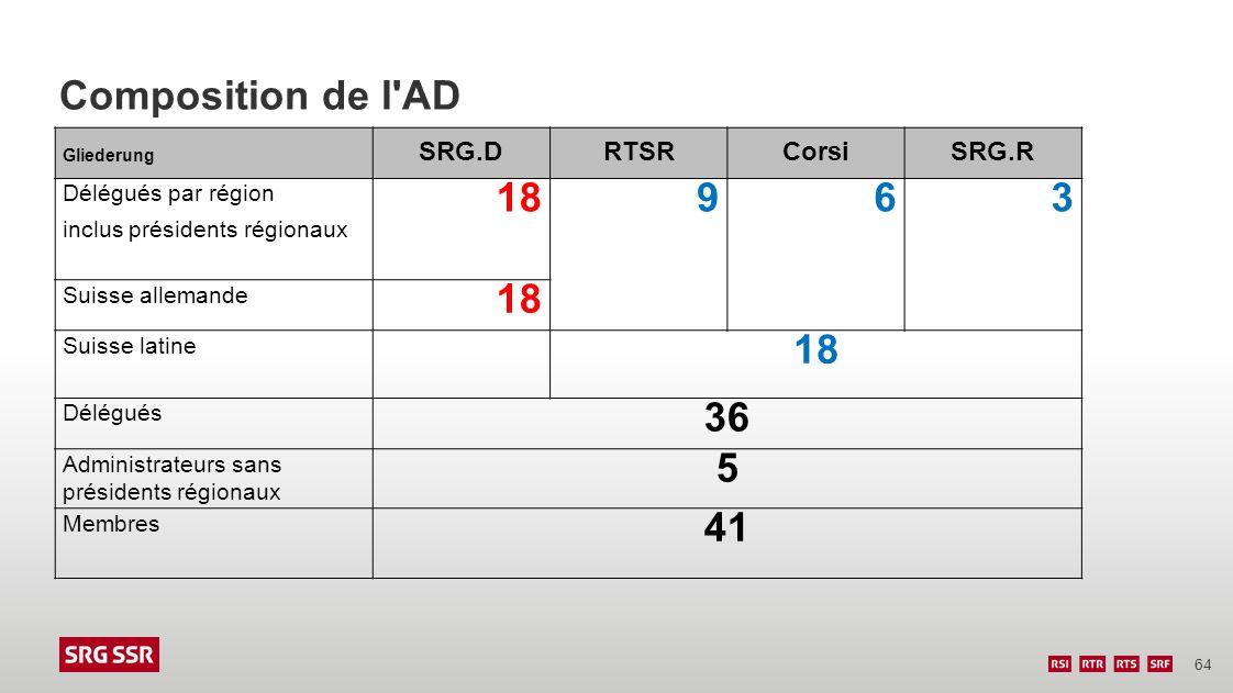 Composition de l AD 18 9 6 3 36 5 41 SRG.D RTSR Corsi SRG.R
