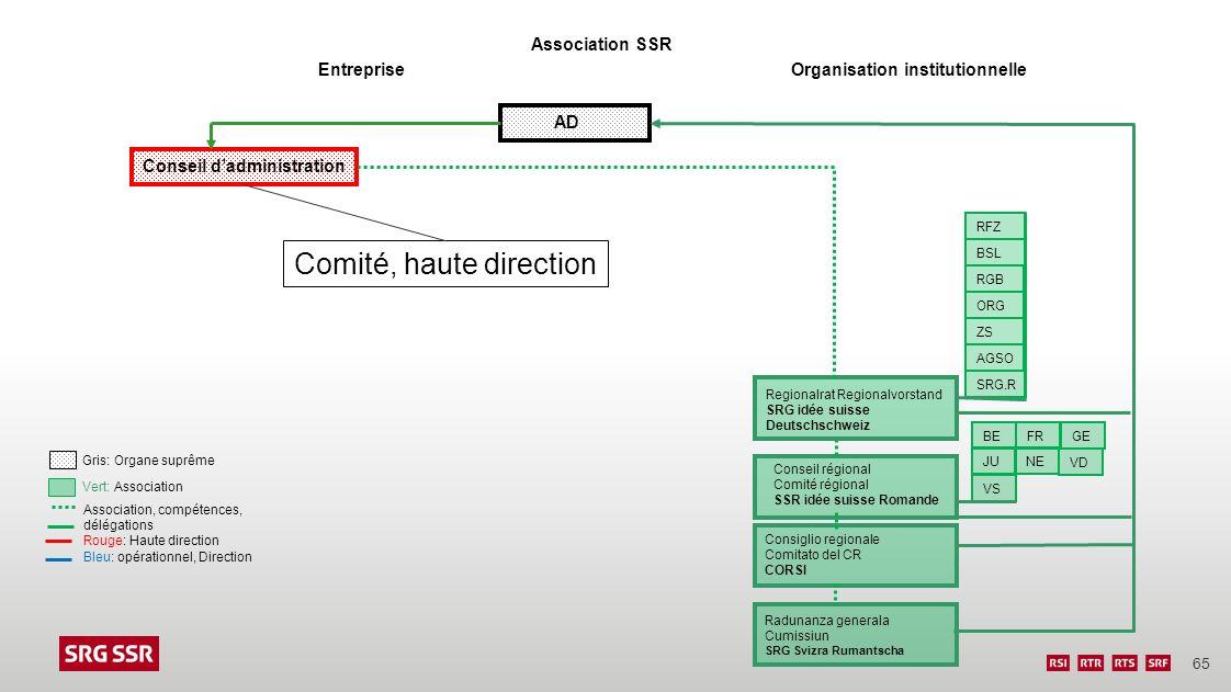 Comité, haute direction