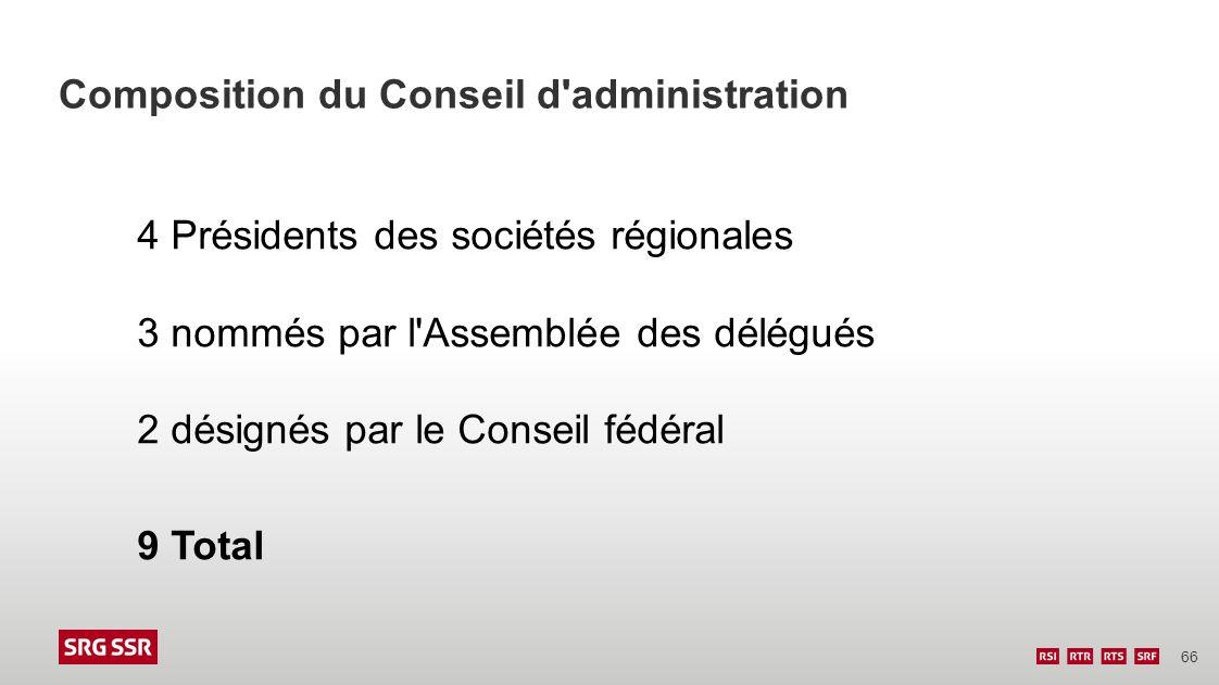 Composition du Conseil d administration