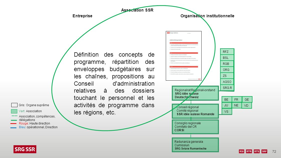 Association SSR Entreprise. Organisation institutionnelle.