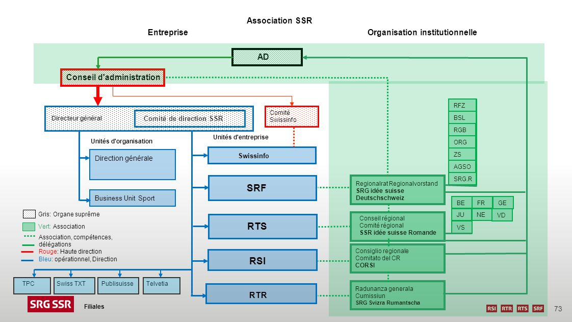 SRF RTS RSI Association SSR Entreprise Organisation institutionnelle