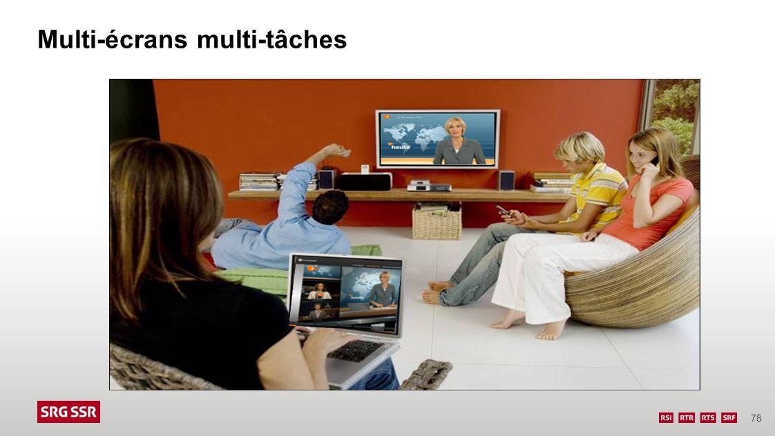 Multi-écrans multi-tâches