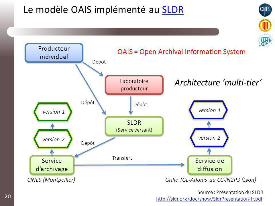 Le modèle OAIS implémenté au SLDR