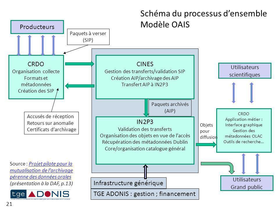 Schéma du processus d'ensemble Modèle OAIS