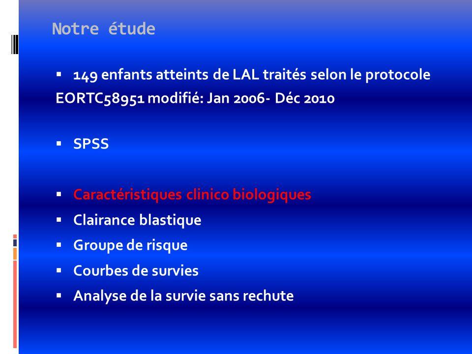 Notre étude 149 enfants atteints de LAL traités selon le protocole