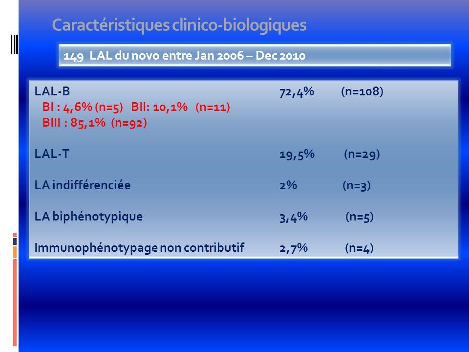 Caractéristiques clinico-biologiques