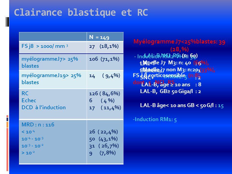 Clairance blastique et RC