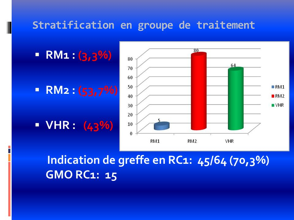 Stratification en groupe de traitement