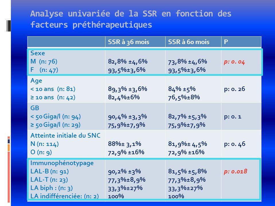 Analyse univariée de la SSR en fonction des facteurs préthérapeutiques