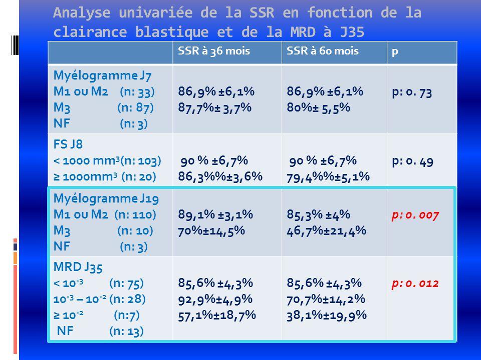 Analyse univariée de la SSR en fonction de la clairance blastique et de la MRD à J35