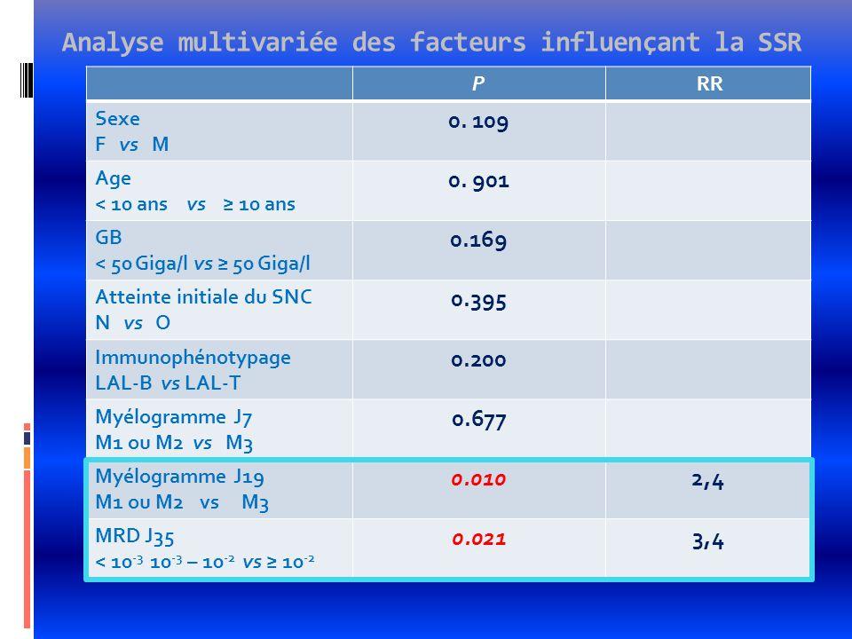 Analyse multivariée des facteurs influençant la SSR