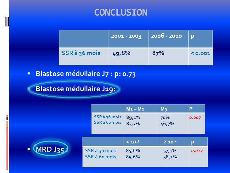 CONCLUSION Blastose médullaire J7 : p: 0.73 Blastose médullaire J19: