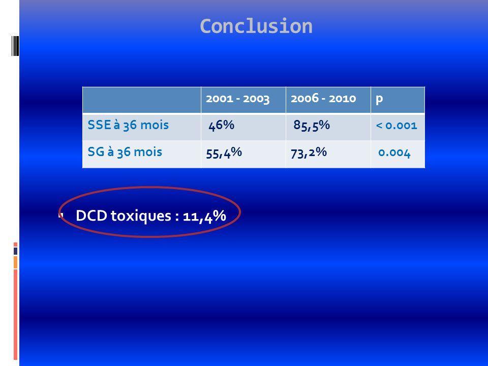 Conclusion DCD toxiques : 11,4% 2001 - 2003 2006 - 2010 p