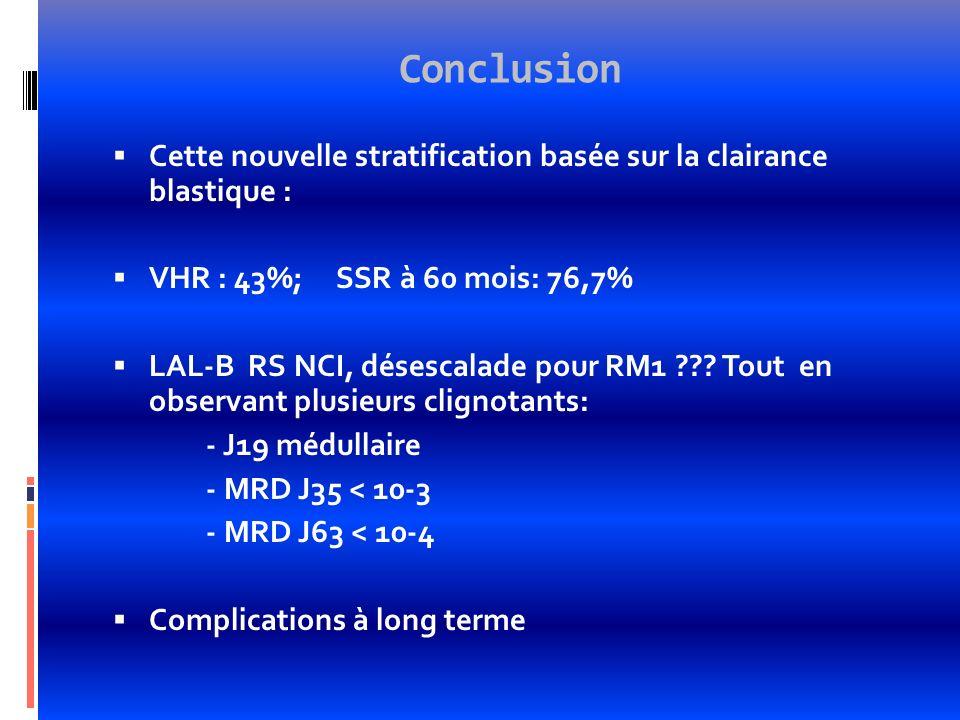 Conclusion Cette nouvelle stratification basée sur la clairance blastique : VHR : 43%; SSR à 60 mois: 76,7%