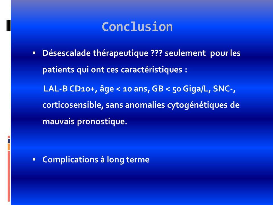 Conclusion Désescalade thérapeutique seulement pour les patients qui ont ces caractéristiques :