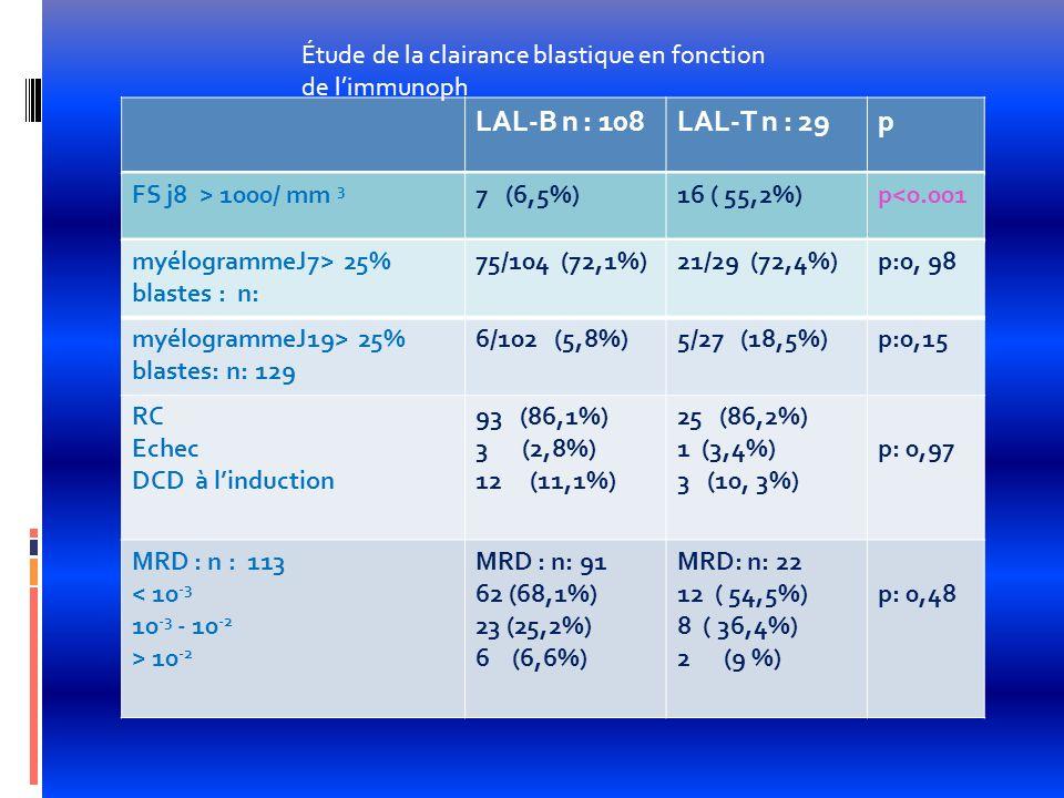 Étude de la clairance blastique en fonction de l'immunoph