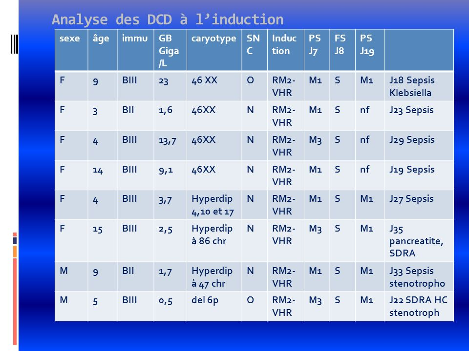 Analyse des DCD à l'induction