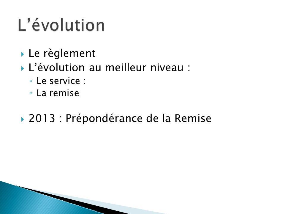 L'évolution Le règlement L'évolution au meilleur niveau :
