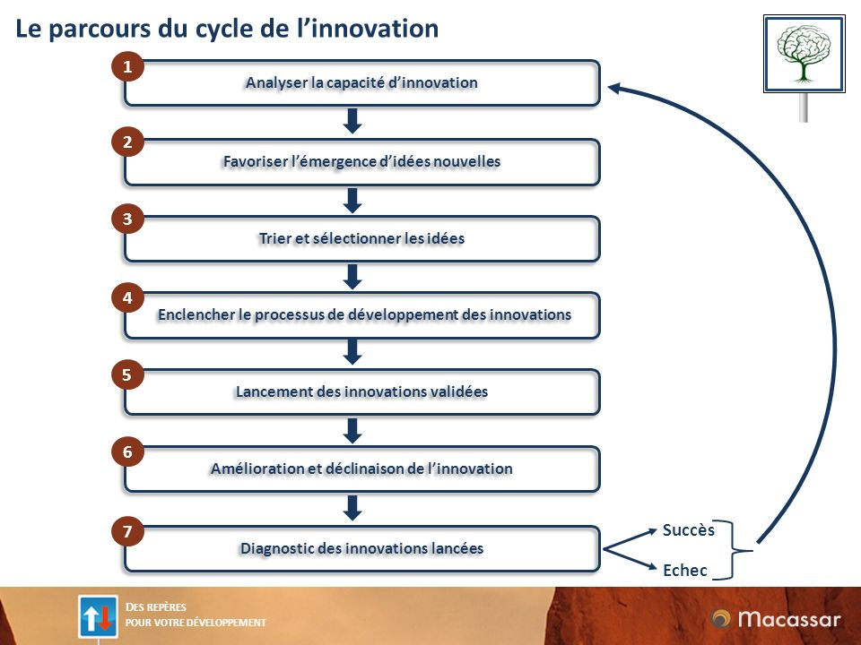 Le parcours du cycle de l'innovation