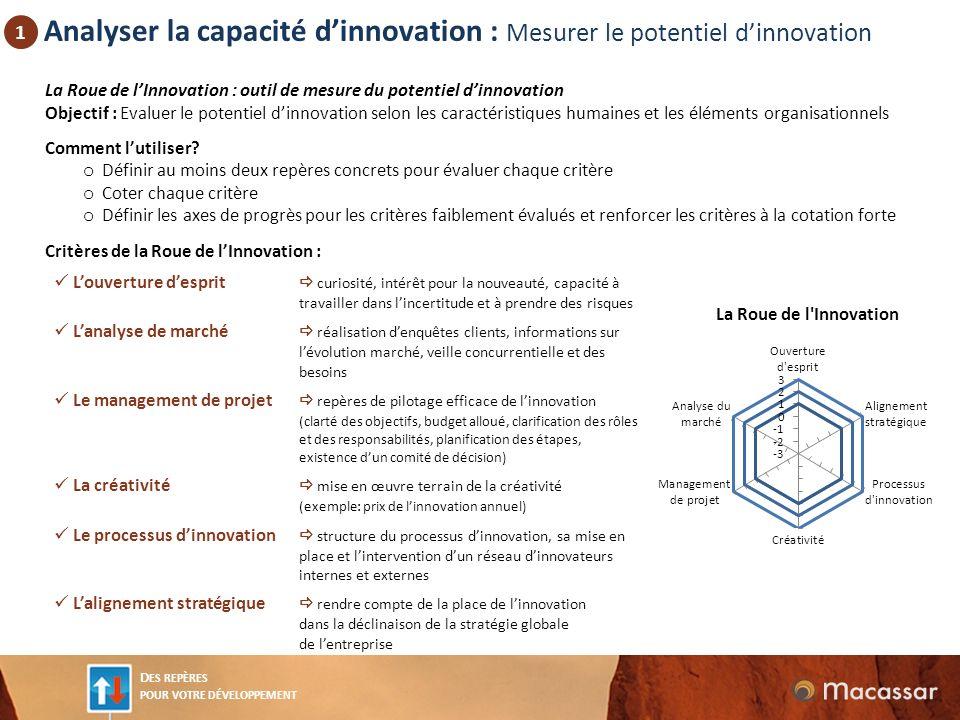 Analyser la capacité d'innovation : Mesurer le potentiel d'innovation