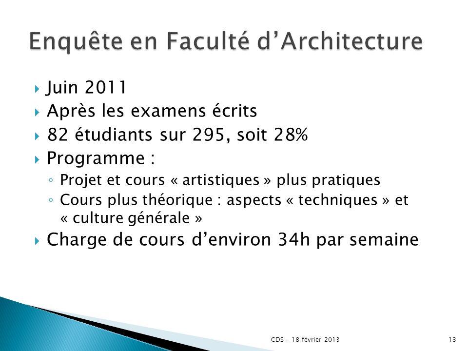 Enquête en Faculté d'Architecture