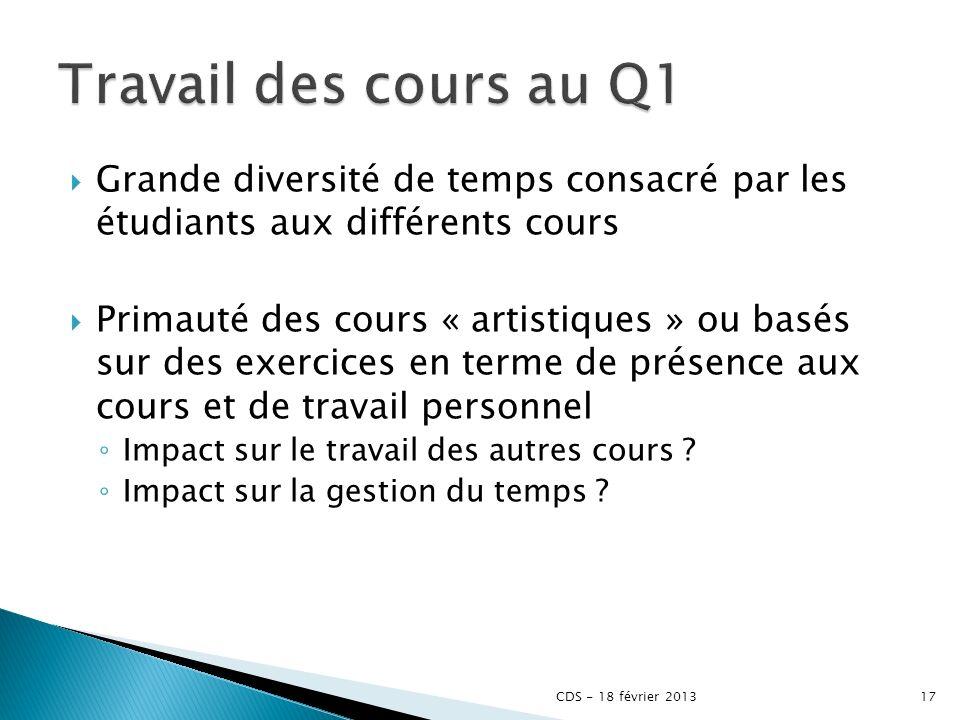 Travail des cours au Q1 Grande diversité de temps consacré par les étudiants aux différents cours.