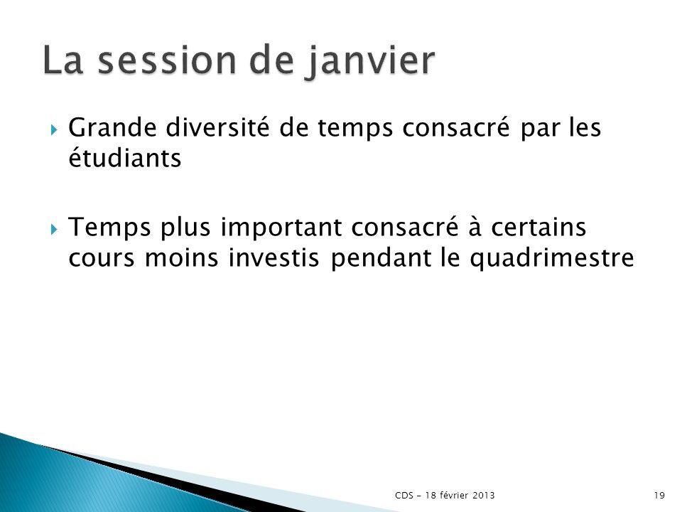 La session de janvier Grande diversité de temps consacré par les étudiants.