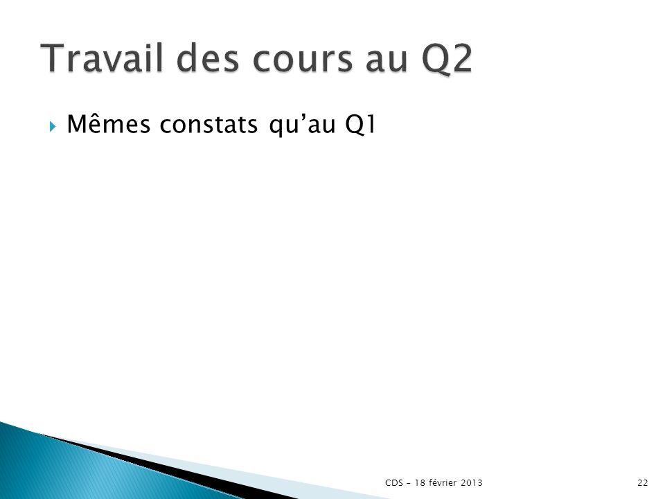 Travail des cours au Q2 Mêmes constats qu'au Q1 CDS - 18 février 2013