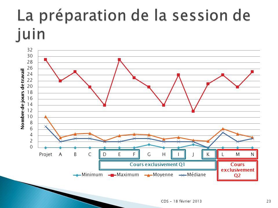 La préparation de la session de juin