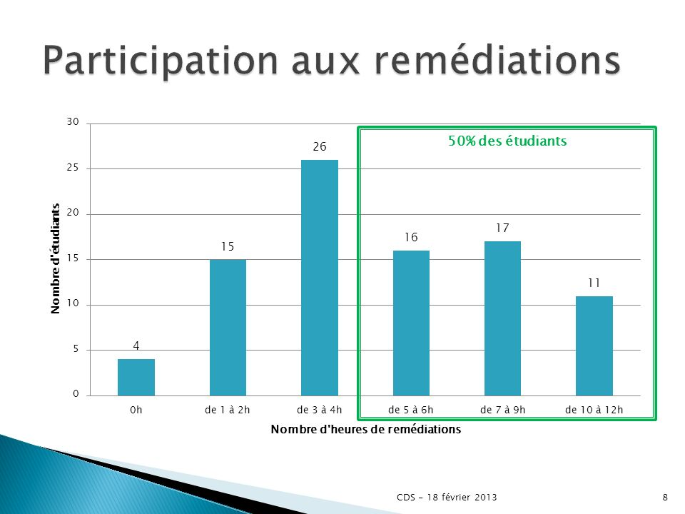 Participation aux remédiations