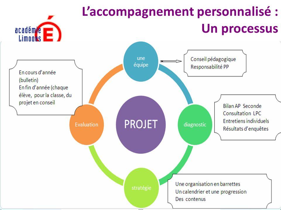L'accompagnement personnalisé : Un processus