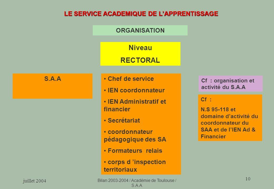 LE SERVICE ACADEMIQUE DE L'APPRENTISSAGE