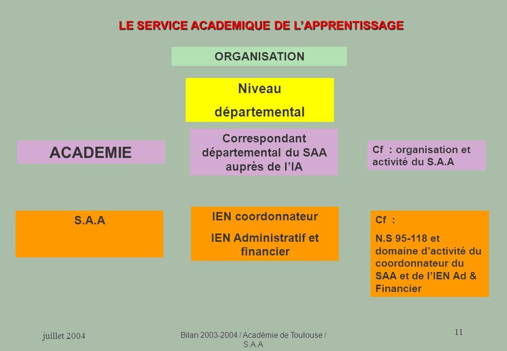 ACADEMIE Niveau départemental LE SERVICE ACADEMIQUE DE L'APPRENTISSAGE