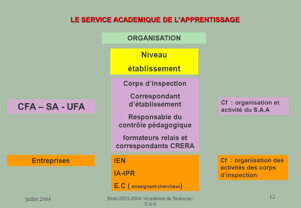 CFA – SA - UFA Niveau établissement
