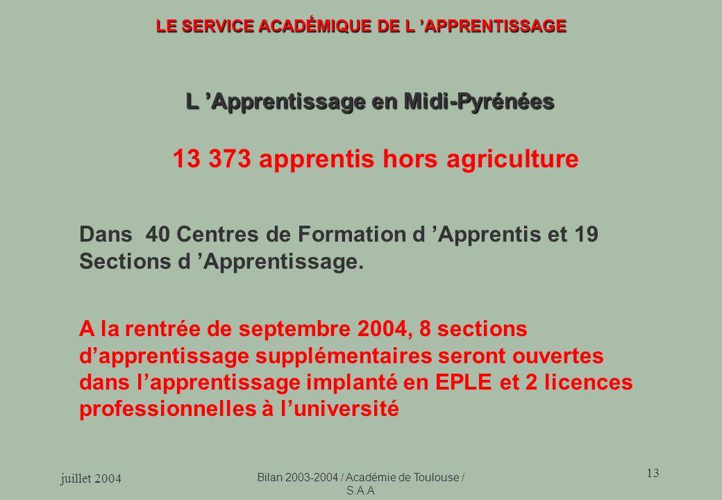 13 373 apprentis hors agriculture