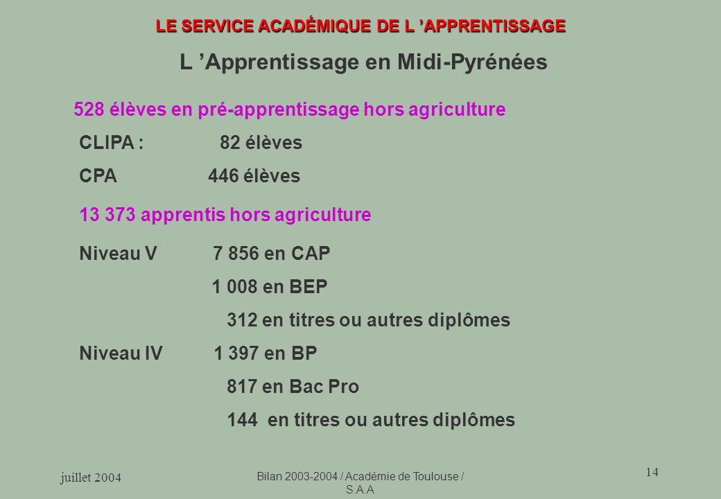 L 'Apprentissage en Midi-Pyrénées