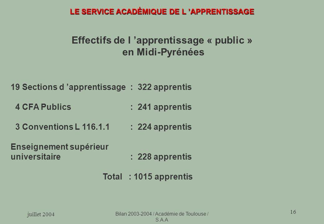 Effectifs de l 'apprentissage « public »