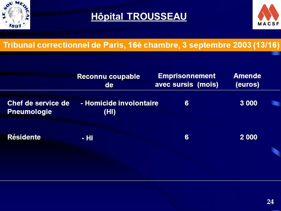 Hôpital TROUSSEAU Tribunal correctionnel de Paris, 16è chambre, 3 septembre 2003 (13/16) Reconnu coupable.