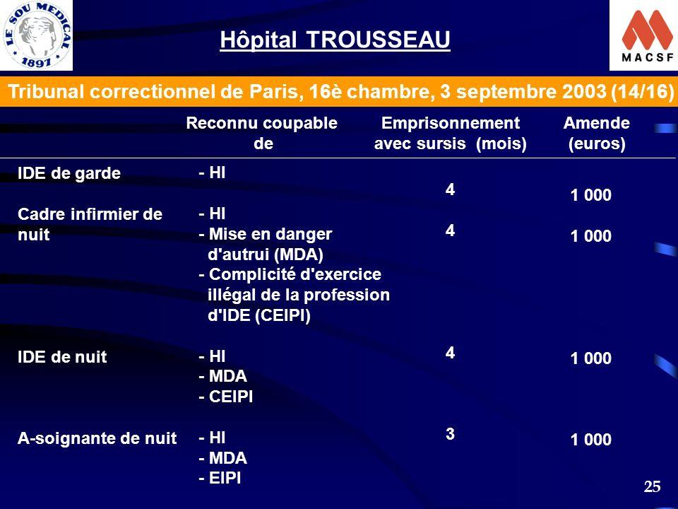 Hôpital TROUSSEAU Tribunal correctionnel de Paris, 16è chambre, 3 septembre 2003 (14/16) Reconnu coupable.
