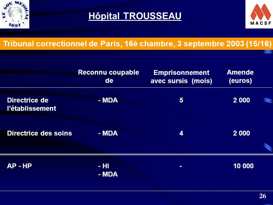 Hôpital TROUSSEAU Tribunal correctionnel de Paris, 16è chambre, 3 septembre 2003 (15/16) Reconnu coupable.