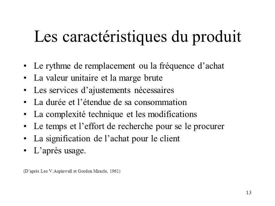 Les caractéristiques du produit