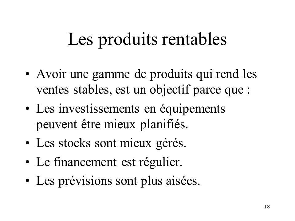 Les produits rentables