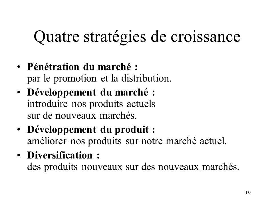 Quatre stratégies de croissance