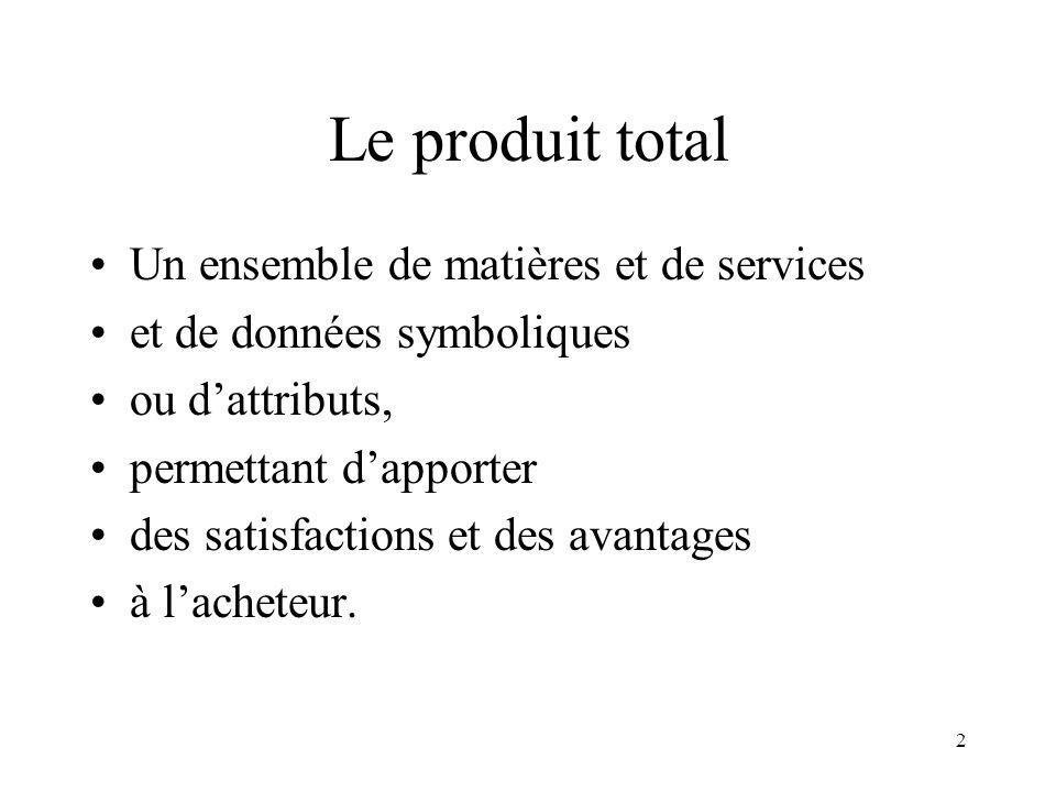 Le produit total Un ensemble de matières et de services