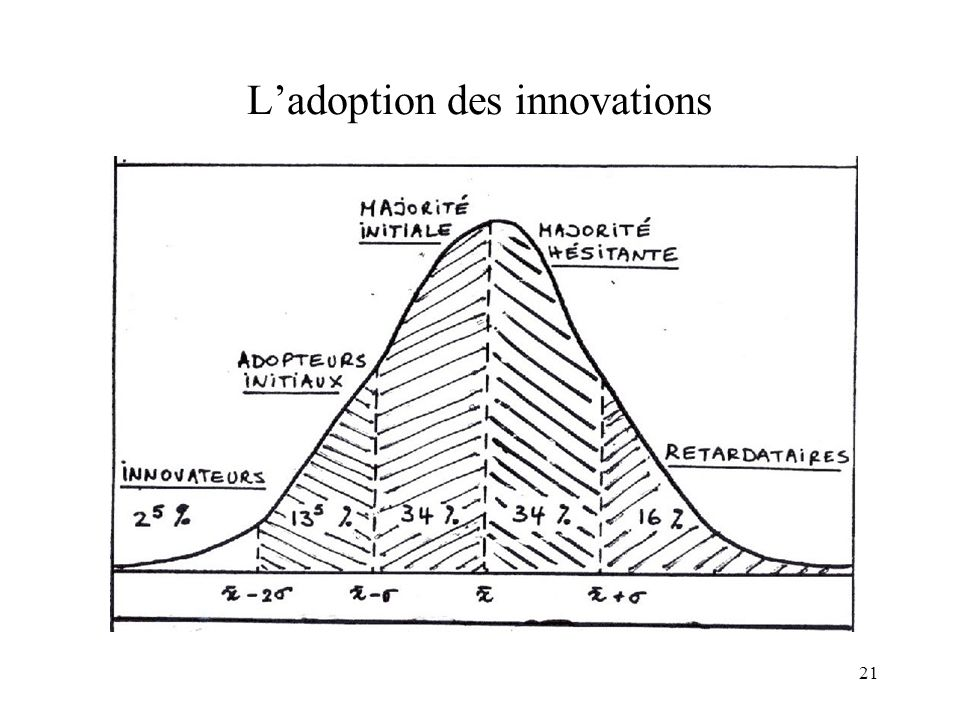 L'adoption des innovations