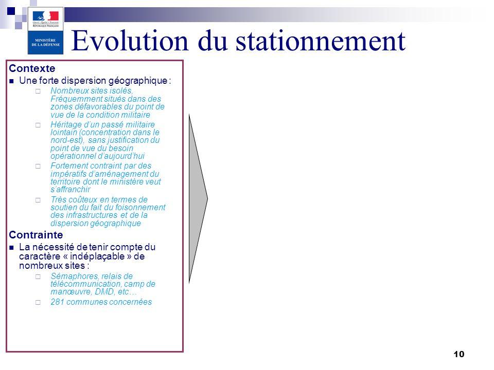 Evolution du stationnement