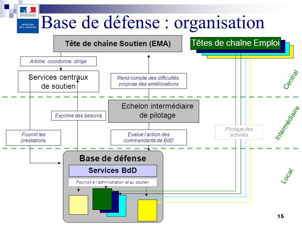 Tête de chaîne Soutien (EMA)