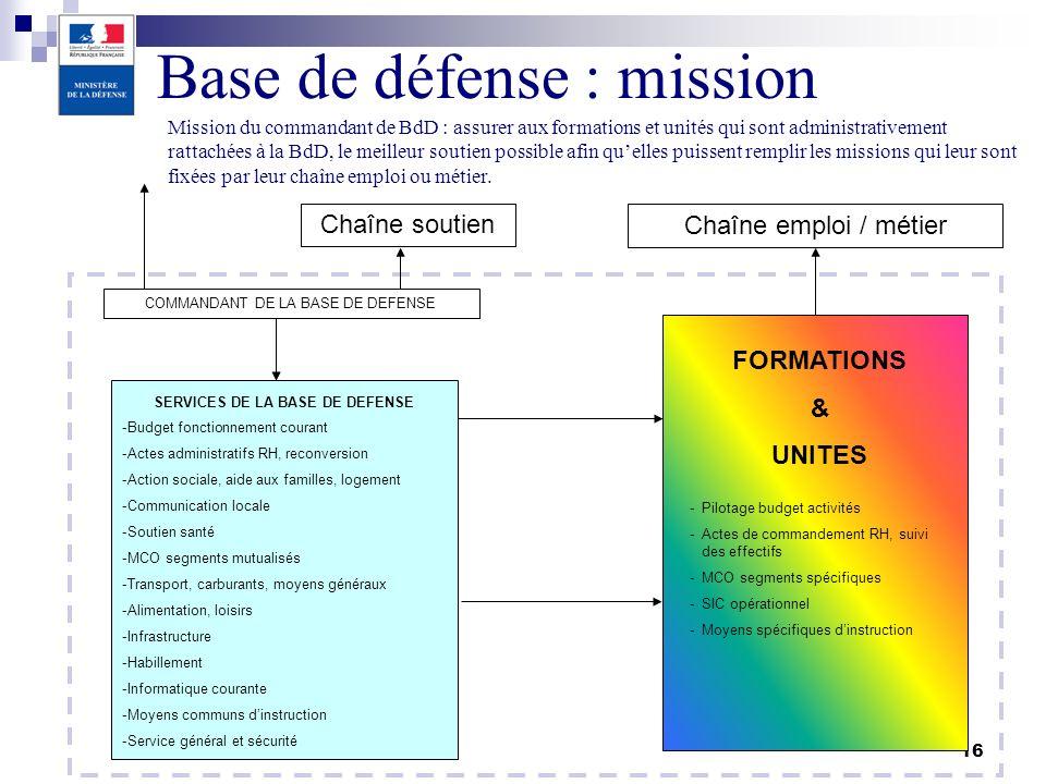 SERVICES DE LA BASE DE DEFENSE