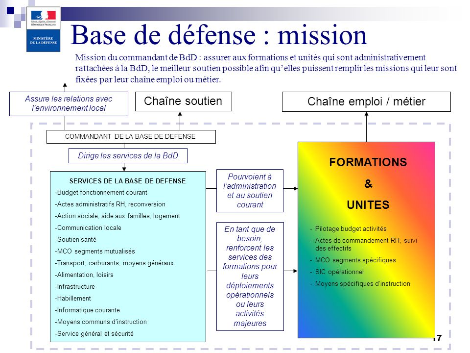 SERVICES DE LA BASE DE DEFENSE