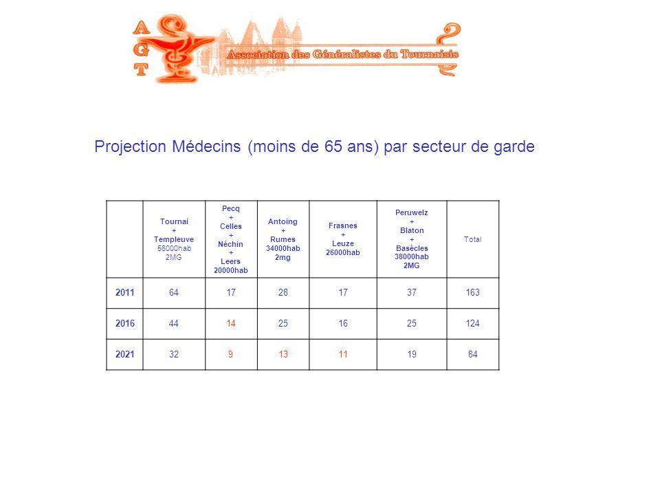 Projection Médecins (moins de 65 ans) par secteur de garde